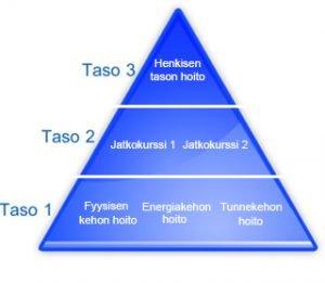 Koulutuksen kolme tasoa